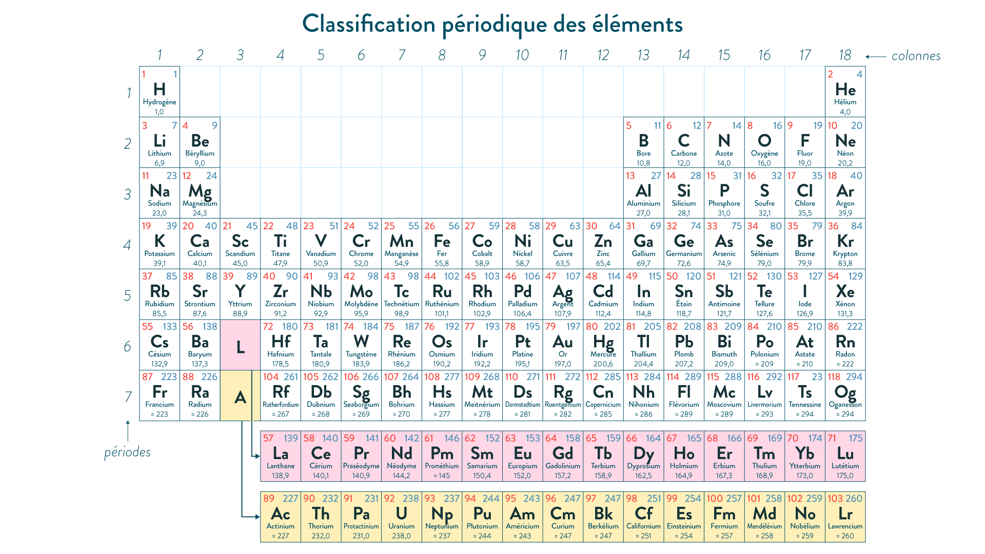 Tableau classification
