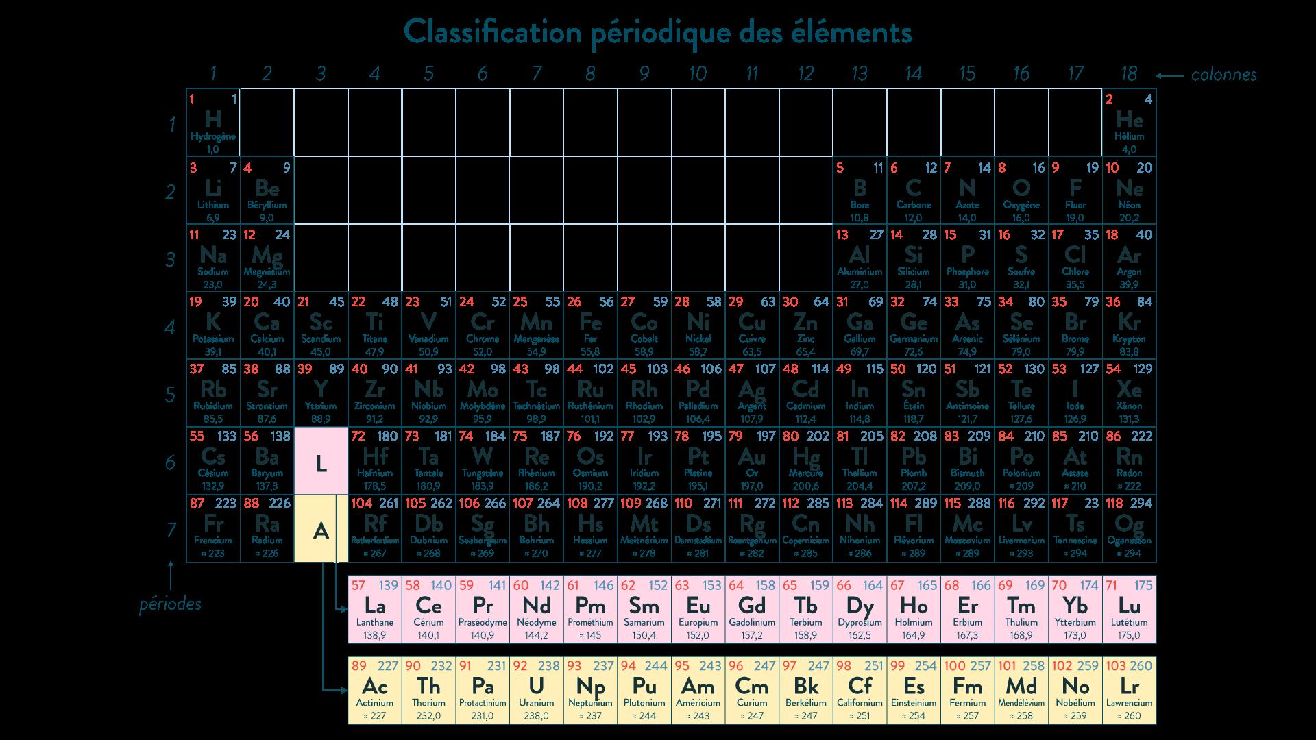 Tableau de classification périodique des éléments chimiques
