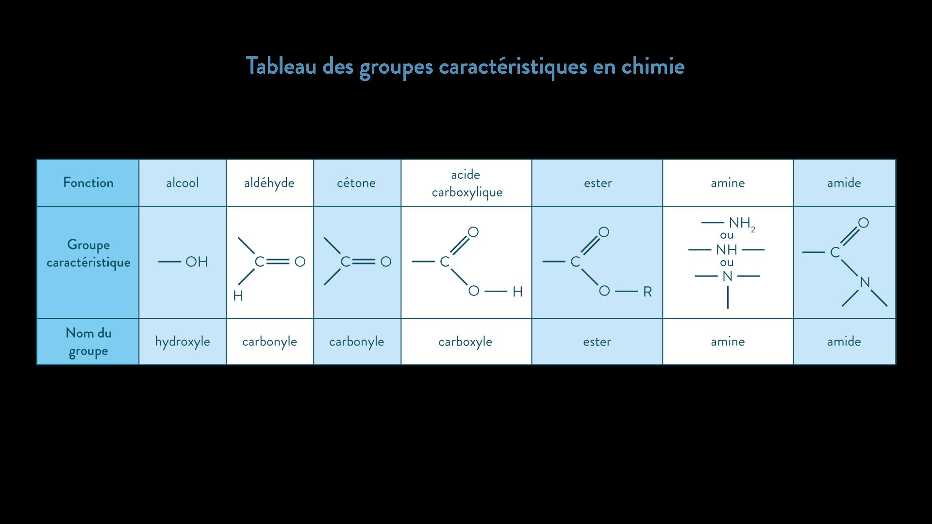 Tableau des groupes caractéristiques en chimie 2nde