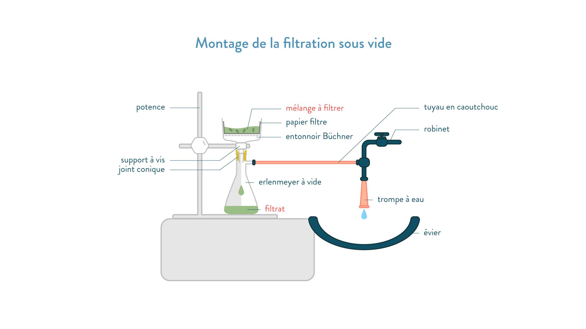 Montage de la filtration sous vide 2nde