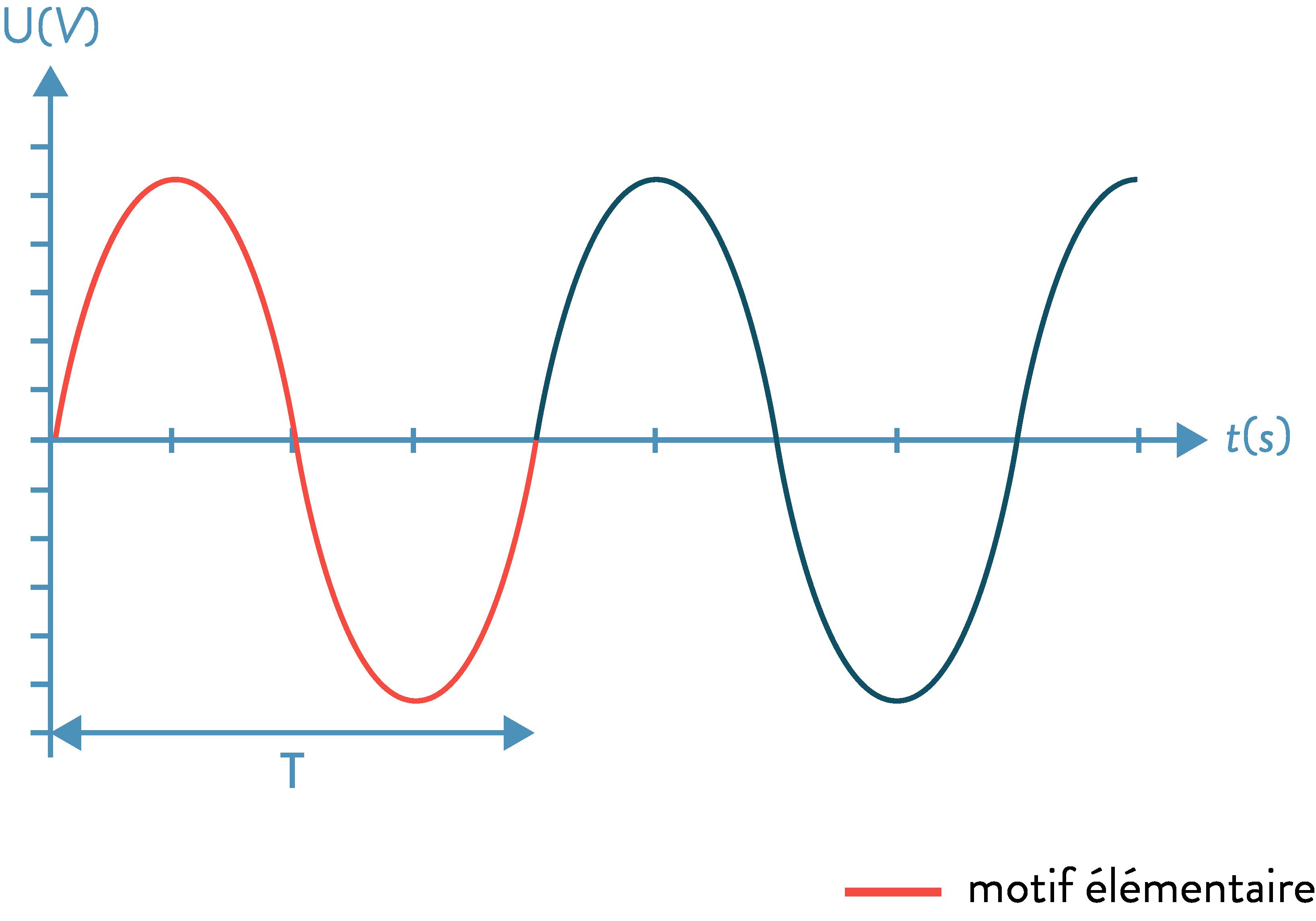 Exemple de fonction périodique 2nde physique-chimie