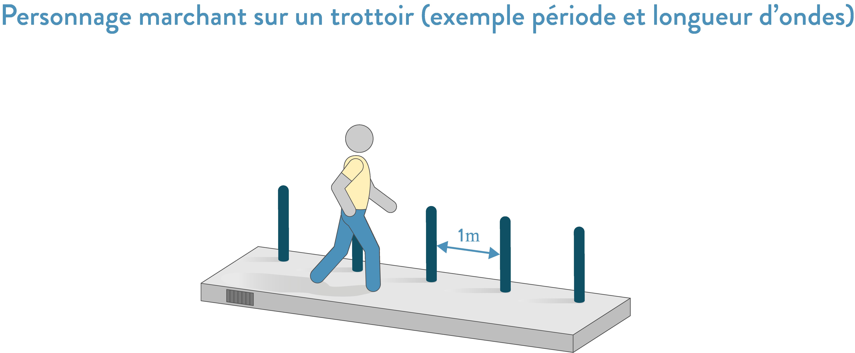 Personnage marchant sur un trottoir (exemple période et longueur d'ondes 2nde