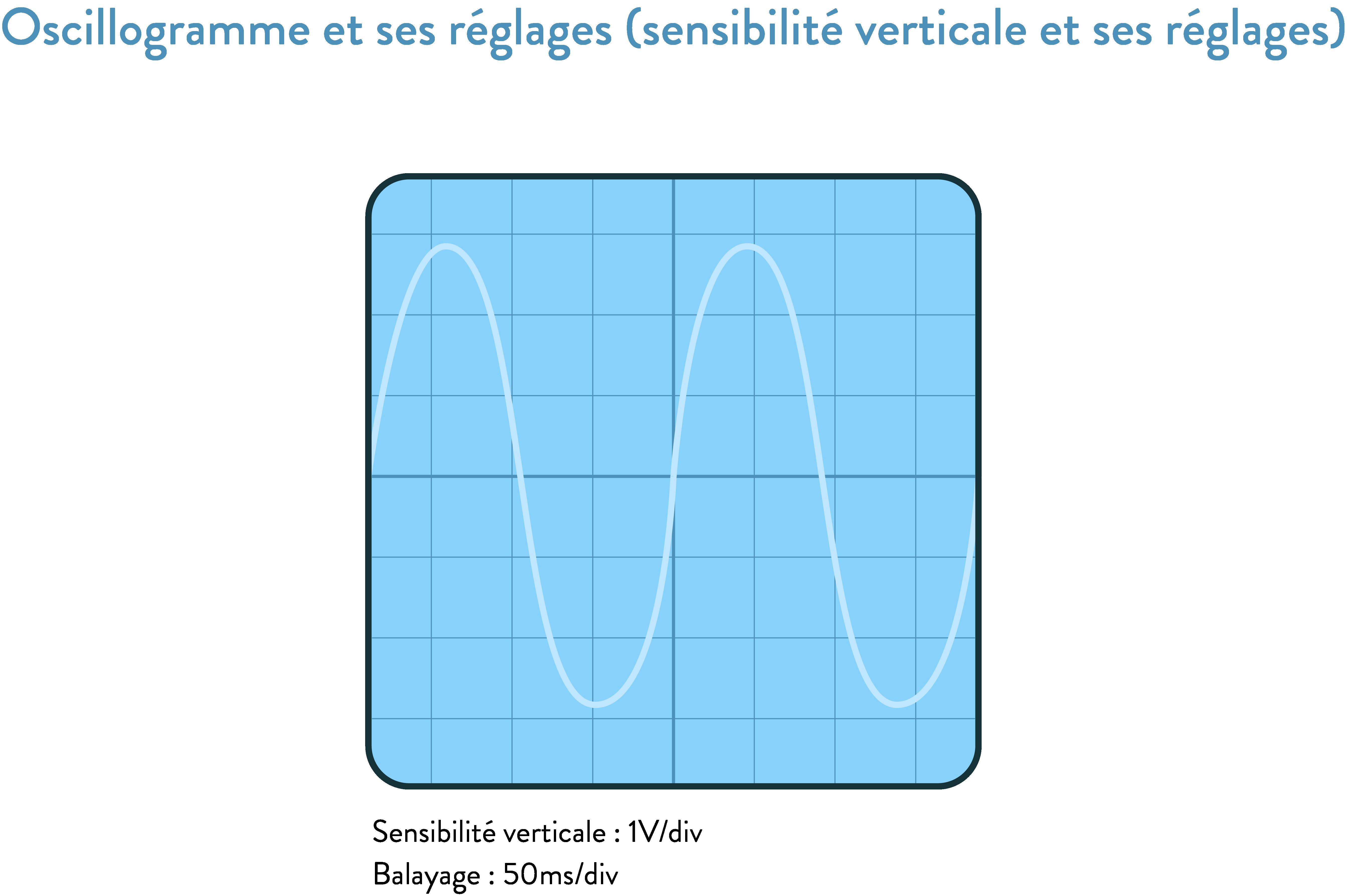 Oscillogramme et ses réglages (sensibilité verticale et balayage) 2nde