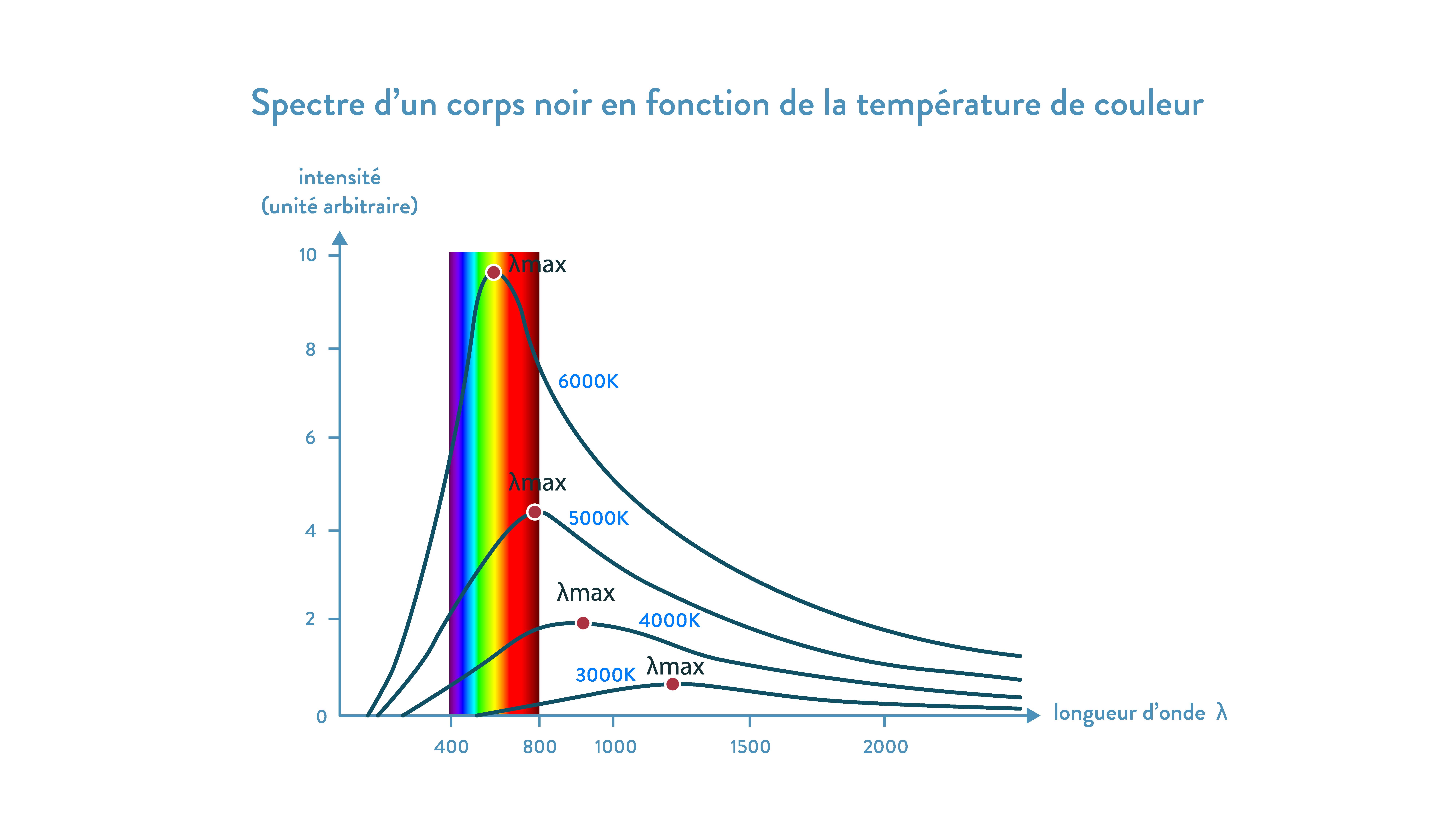 Longueur d'ondes lumineuses émises en fonction de la température 2nde