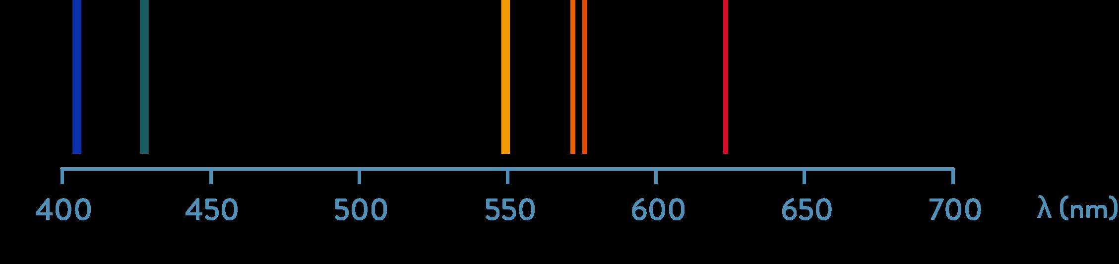 Spectre d'émission du mercure 2nde