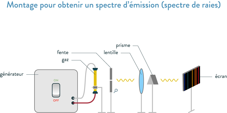 Montage pour obtenir un spectre d'émission (spectre de raies) 2nde