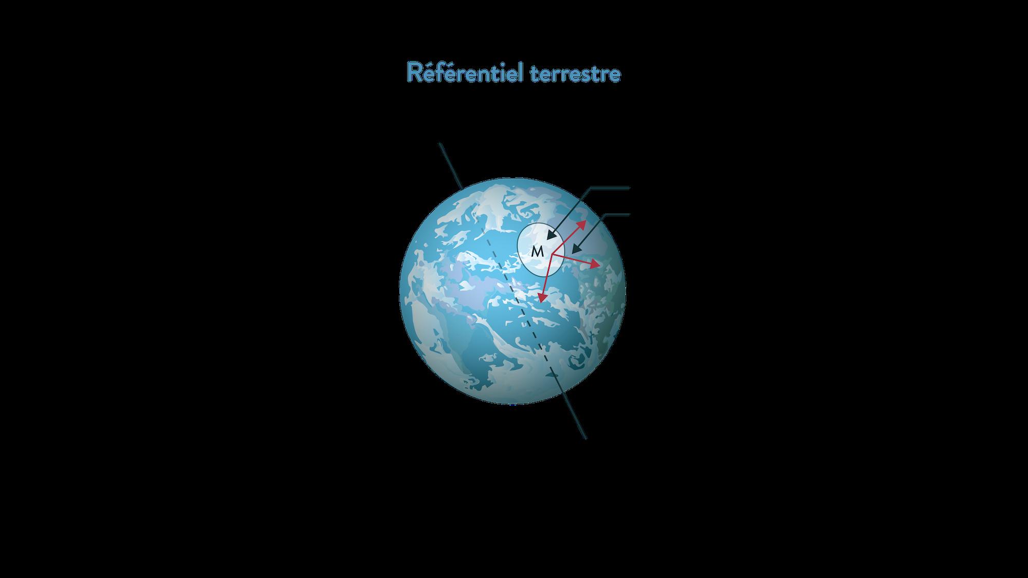 Référentiel terrestre 2nde
