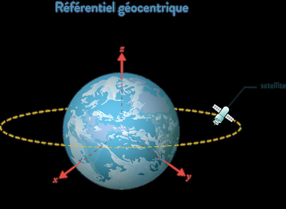Référentiel géocentrique 2nde