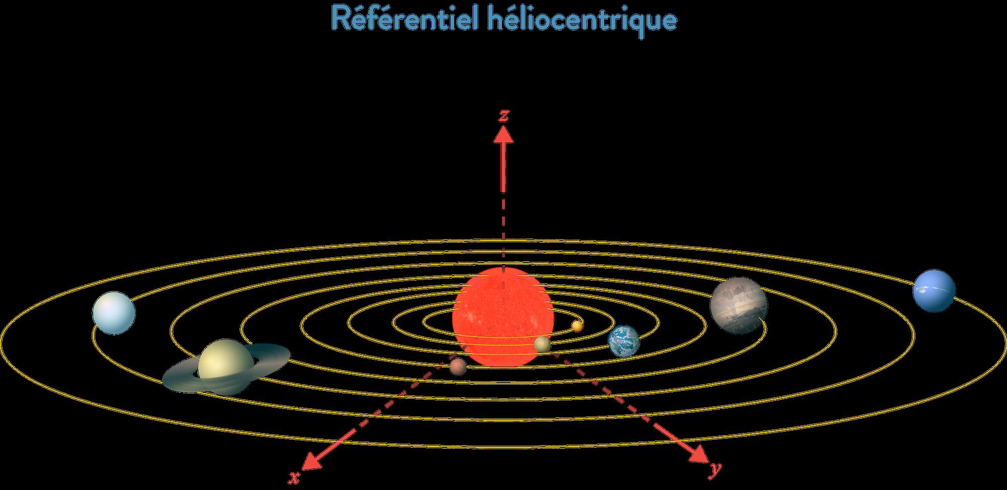 Référentiel héliocentrique 2nde