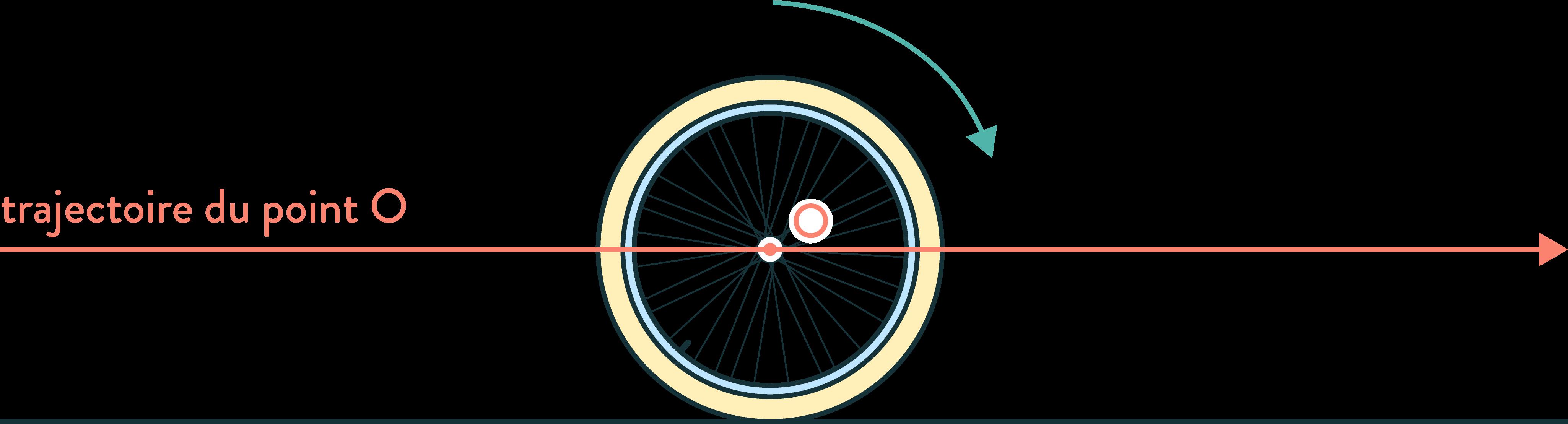 Mouvement d'une roue de vélo (référentiel au centre de la roue) 2nde