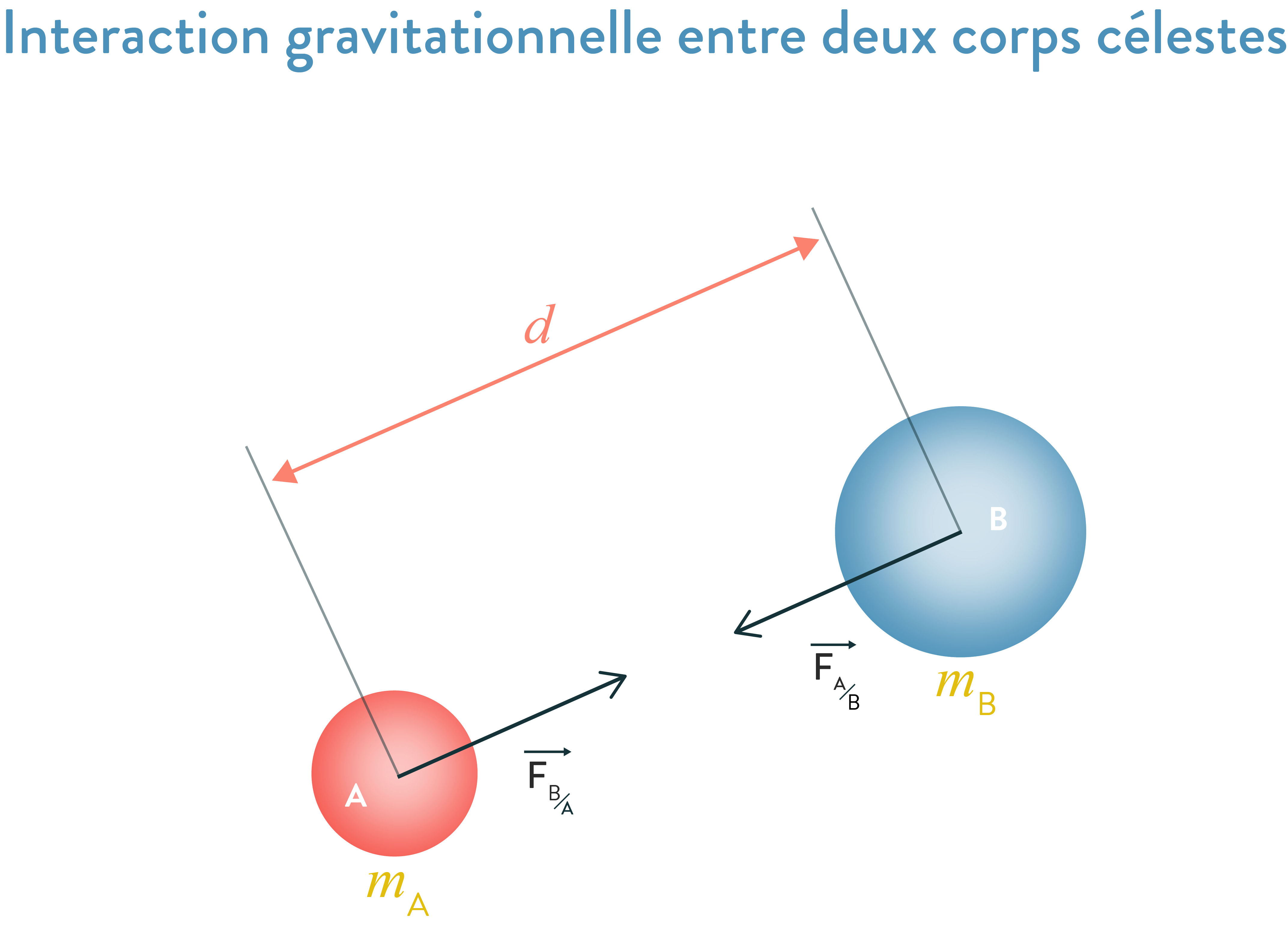 Interaction gravitationnelle entre deux corps célestes 2nde