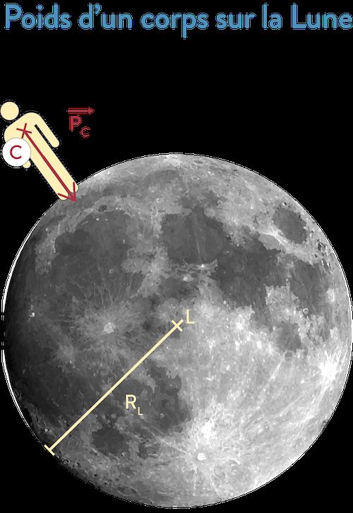 Poids d'un corps sur la Lune 2nde