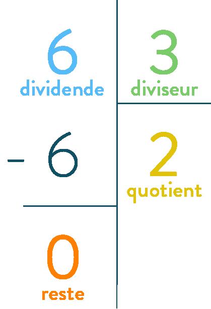 Nombres premiers et fractions irréductibles mathématiques troisième