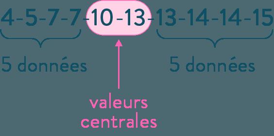 médiane caractéristiques d'une série statistique mathématiques troisième