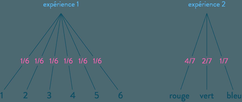 arbres de probabilités calculer des probabilités mathématiques troisième