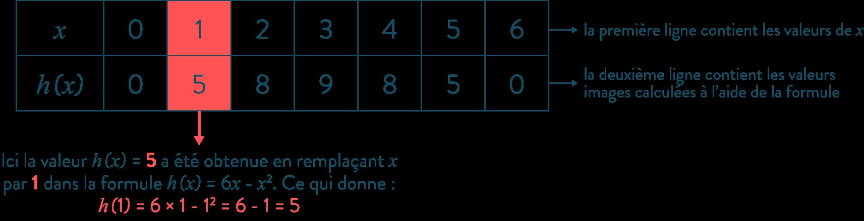 Comprendre et utiliser la notion de fonction mathématiques troisième