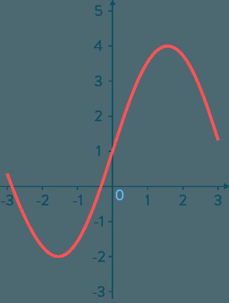 Relier proportionnalité et fonction linéaire mathématiques troisième