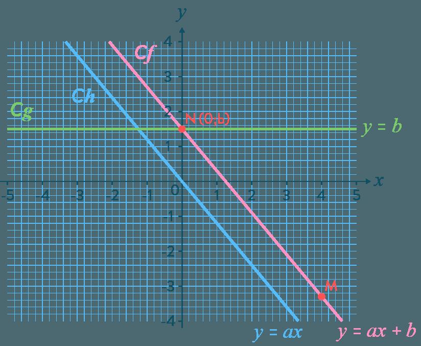 Connaître les fonctions affines mathématiques troisième