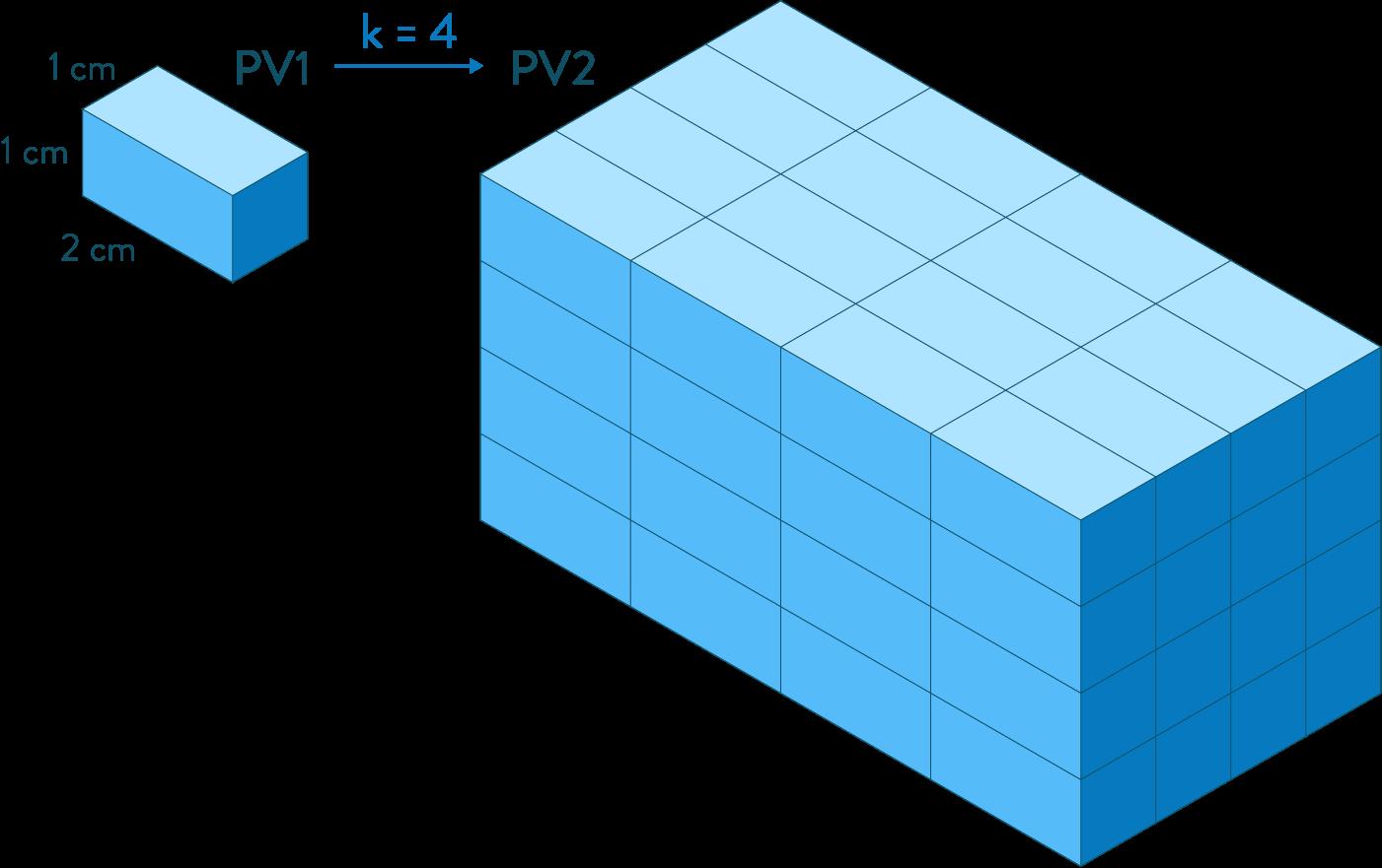 Étudier l'effet d'un agrandissement et d'une réduction mathématiques troisième
