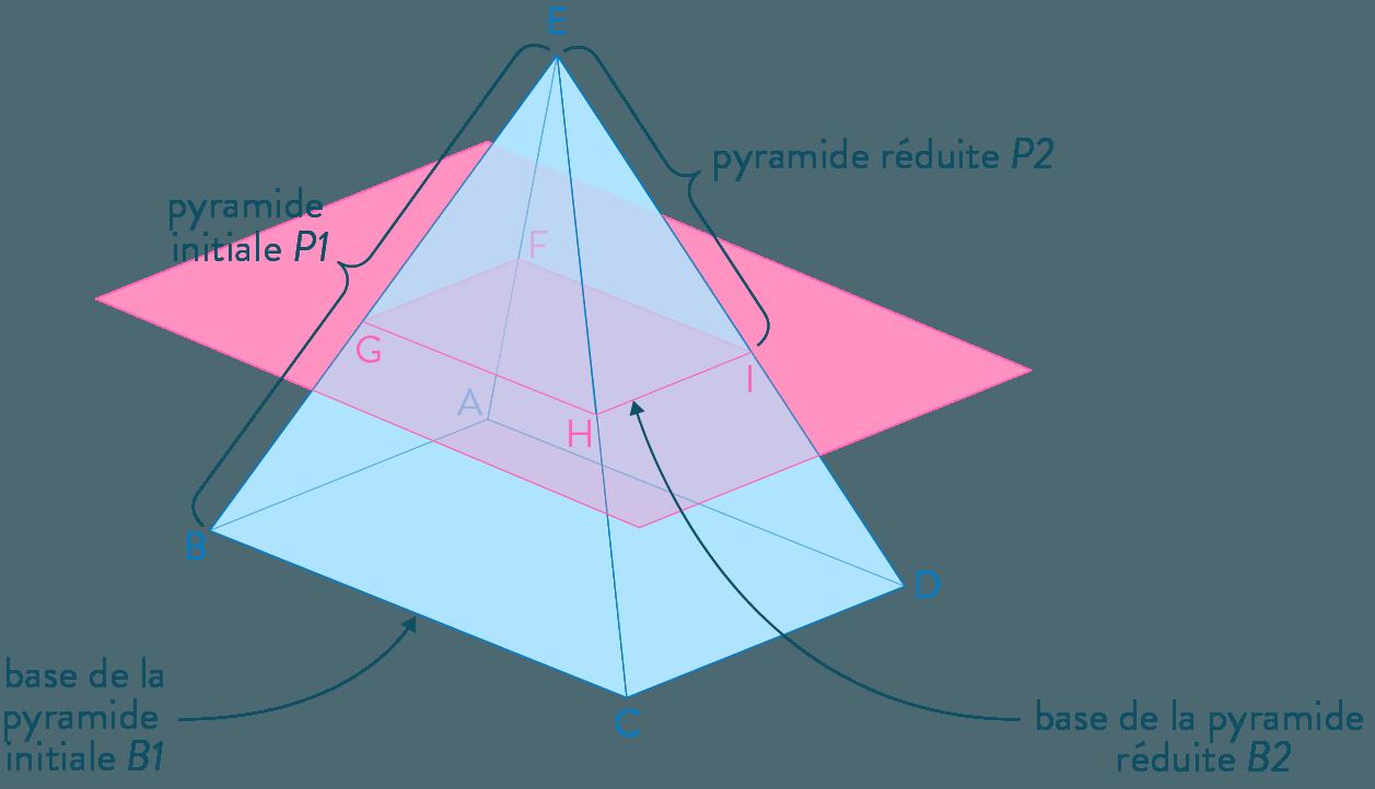 section d'une pyramide mathématiques troisième