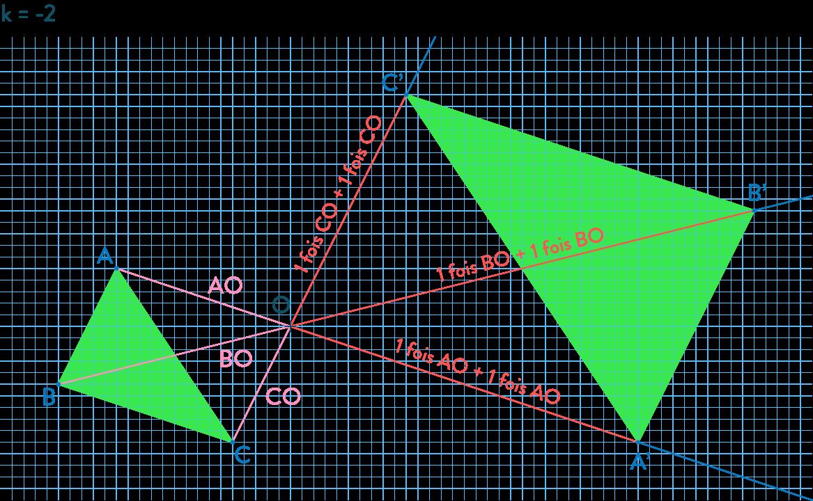 Homothéties mathématiques troisième