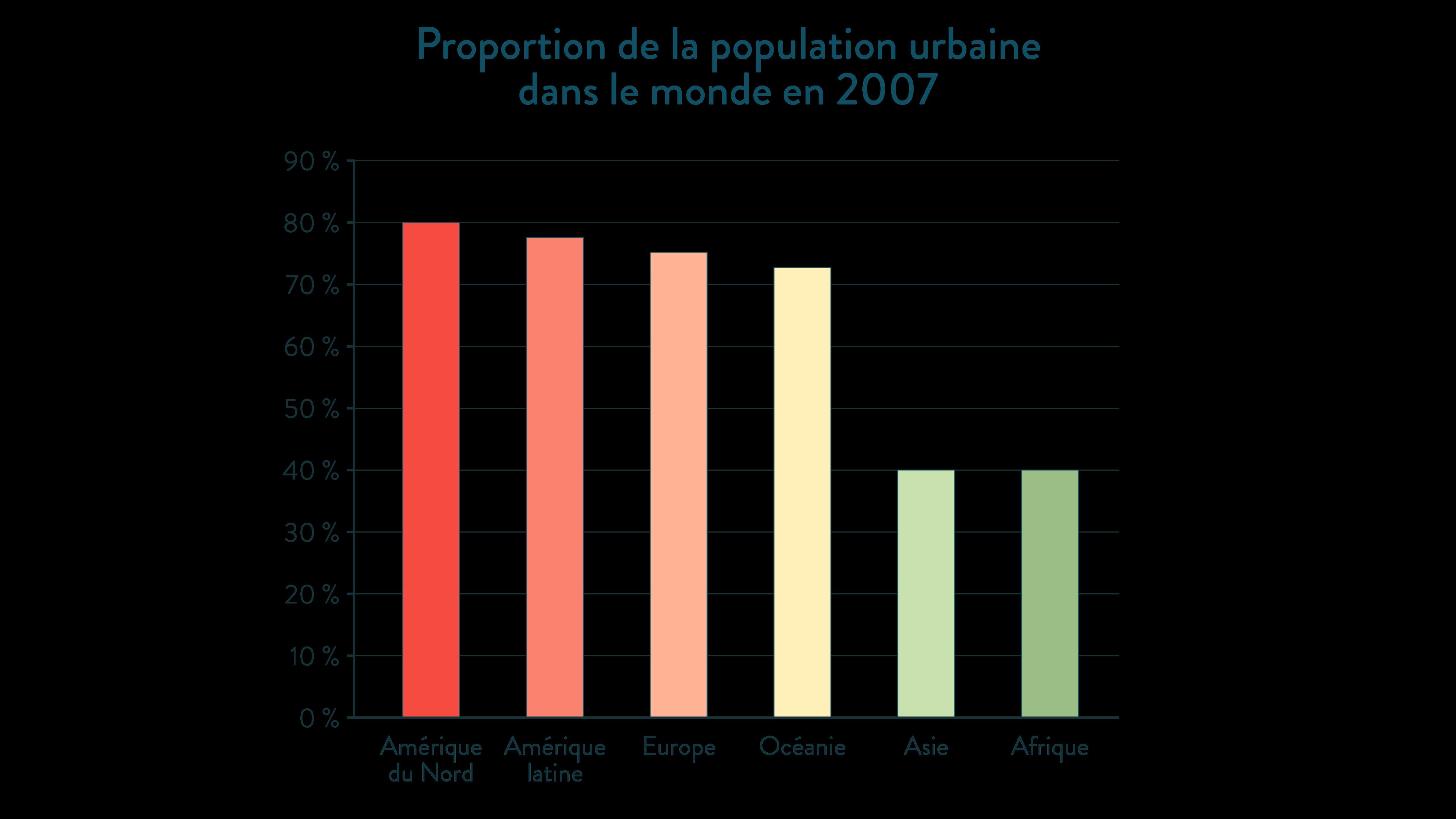 Alt Proportion de la population urbaine dans le monde