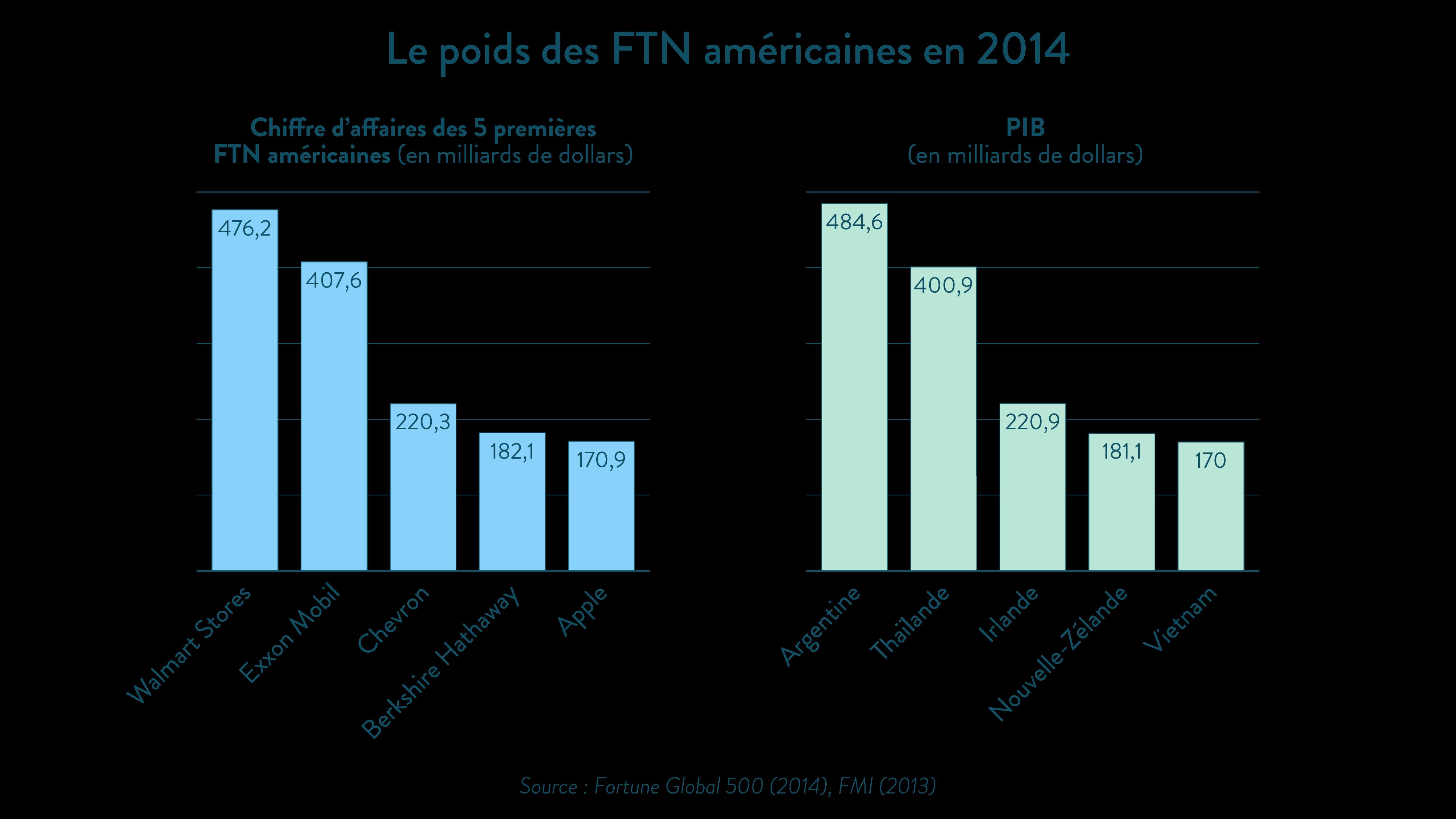 Alt Le poids des FTN américaines en 2014