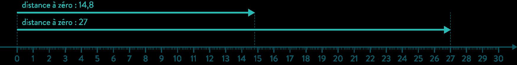 distance à zéro comparaison nombres positifs mathématiques quatrième