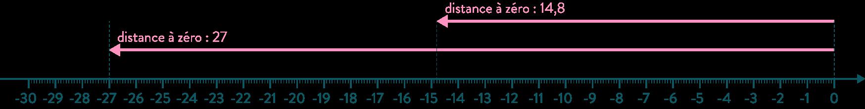 distance à zéro comparaison nombres négatifs mathématiques quatrième