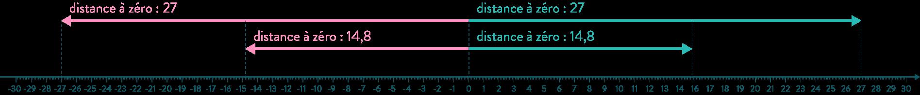 distance à zéro comparaison nombres positifs et négatifs mathématiques quatrième