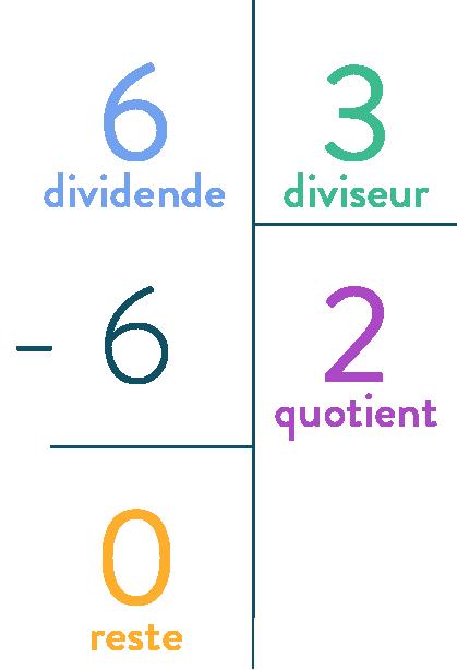 La divsion euclidienne mathématiques quatrième