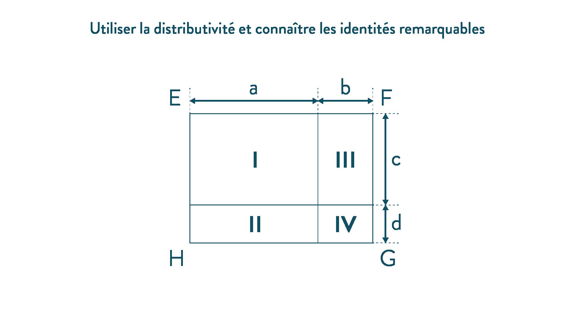 Utiliser la distributivité et connaître les identités remarquables mathématiques quatrième