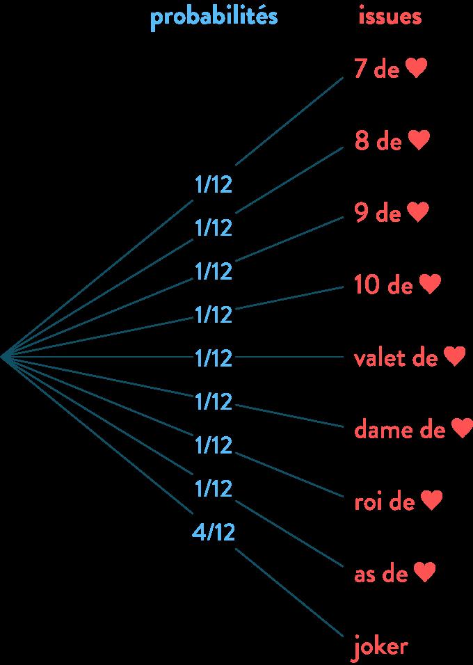 arbre de probabilité mathématiques quatrième