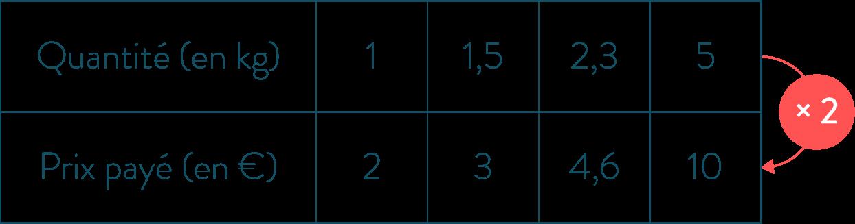 Tableau de proportionnalité-Mathématiques-4e