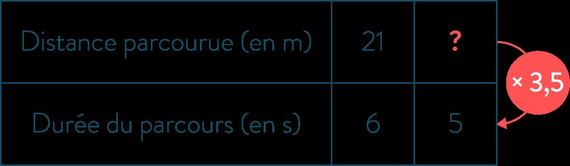 Tableau de calcul du coefficient de proportionnalité-Mathématiques-4e