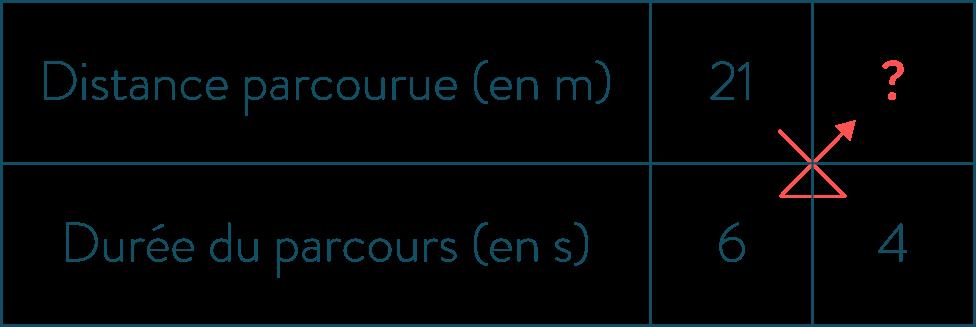 Calcul d'une proportionnelle avec un produit en croix-Mathématiques-4e