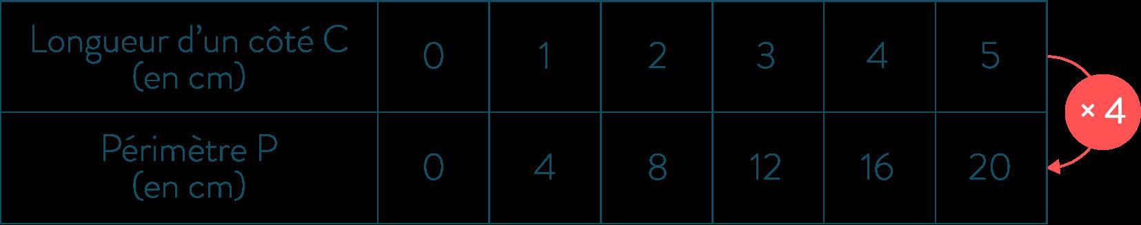 Situation de proportionnalité-Mathématiques-4e