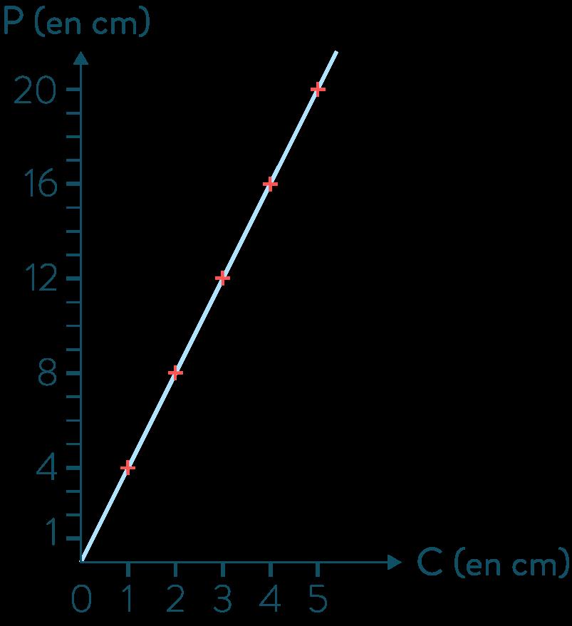 Graphique d'une situation de proportionnalité-Mathématiques-4e