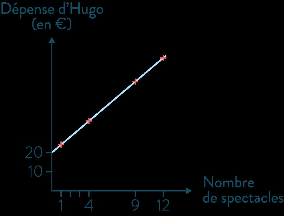 Graphique de situation de non proportionnalité-Mathématiques-4e
