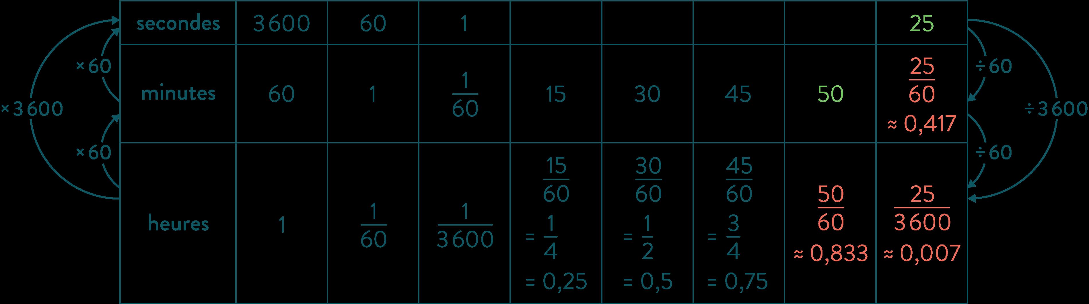 tableau de conversion durée temps mathématiques quatrième