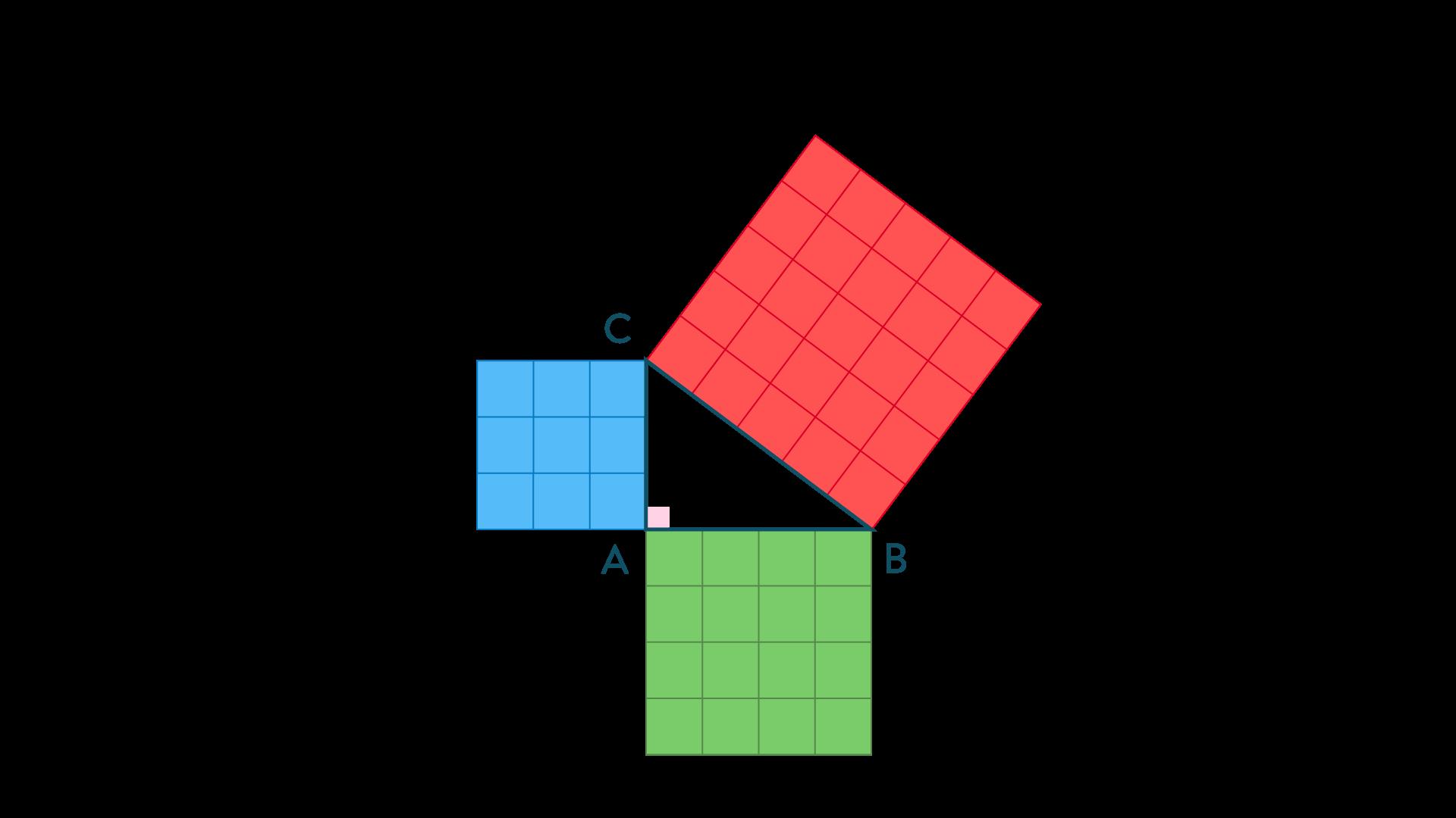 Des carrés sur les côtés du triangle rectangle-Mathématiques-4e