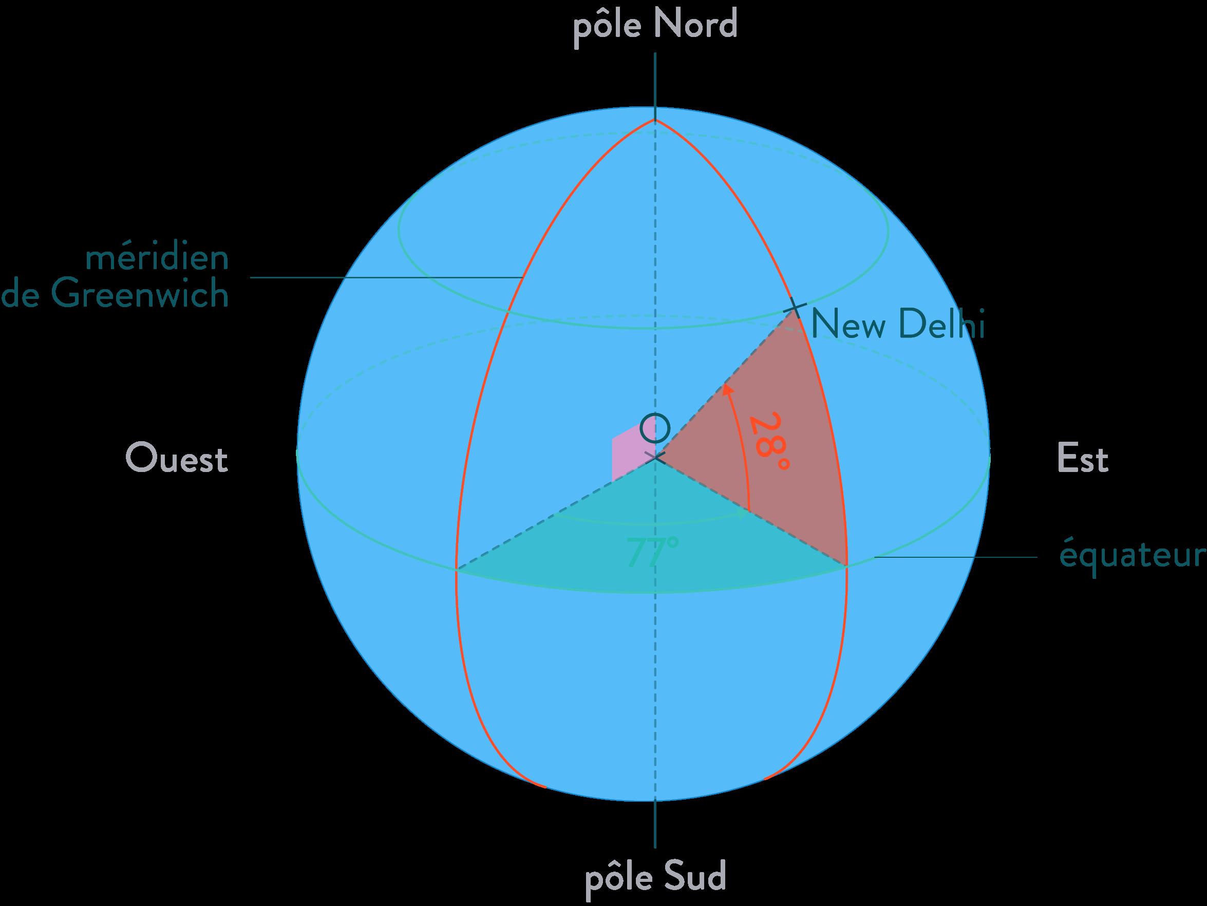 méridien parallèle équateur mathématiques quatrième