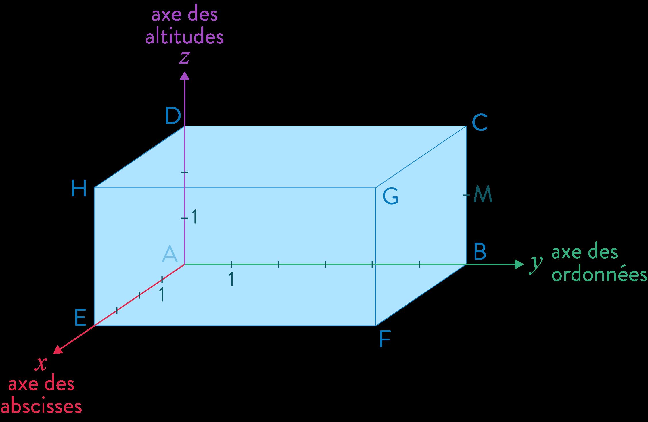 repère axe ordonnées abscisses altitudes mathématiques quatrième