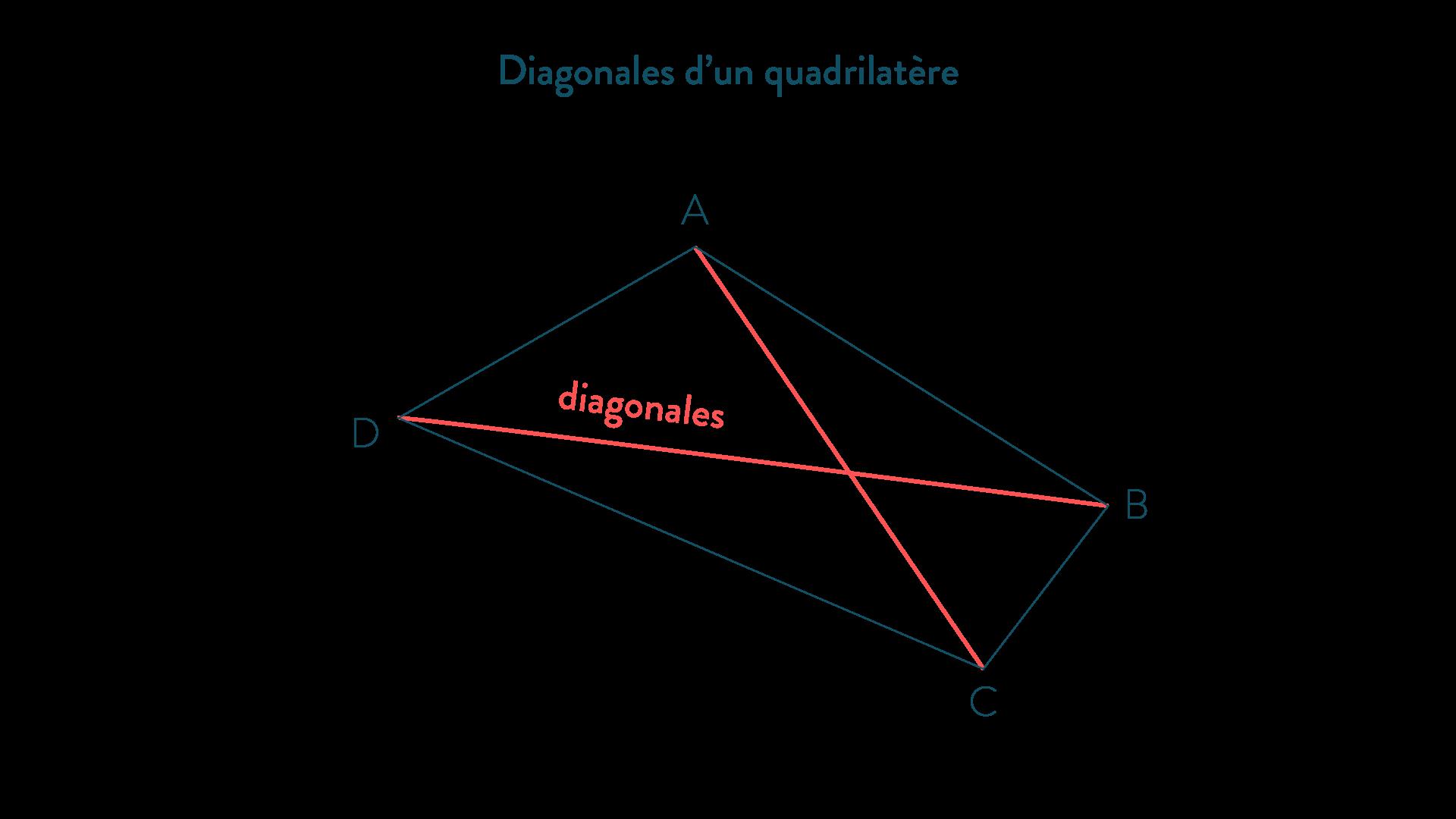 Diagonales d'un quadrilatère-Mathématiques-4e