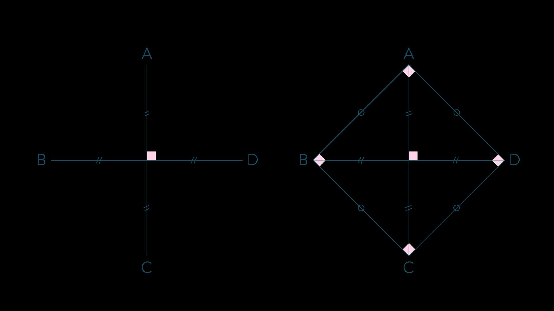 Ce quadrilatère est un carré-Mathématiques-4e