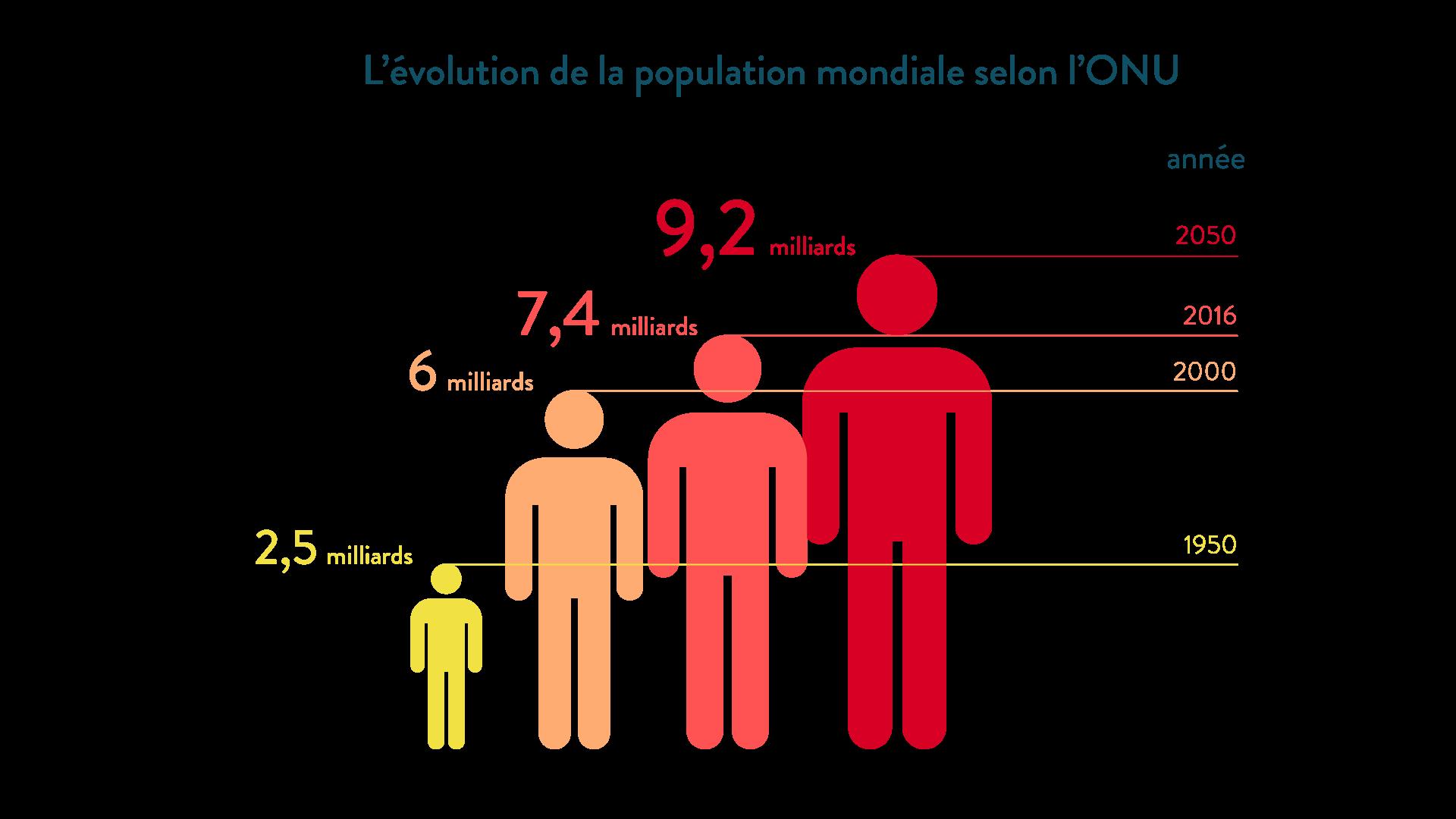 L'évolution de la population mondiale selon l'ONU géographie cinquième