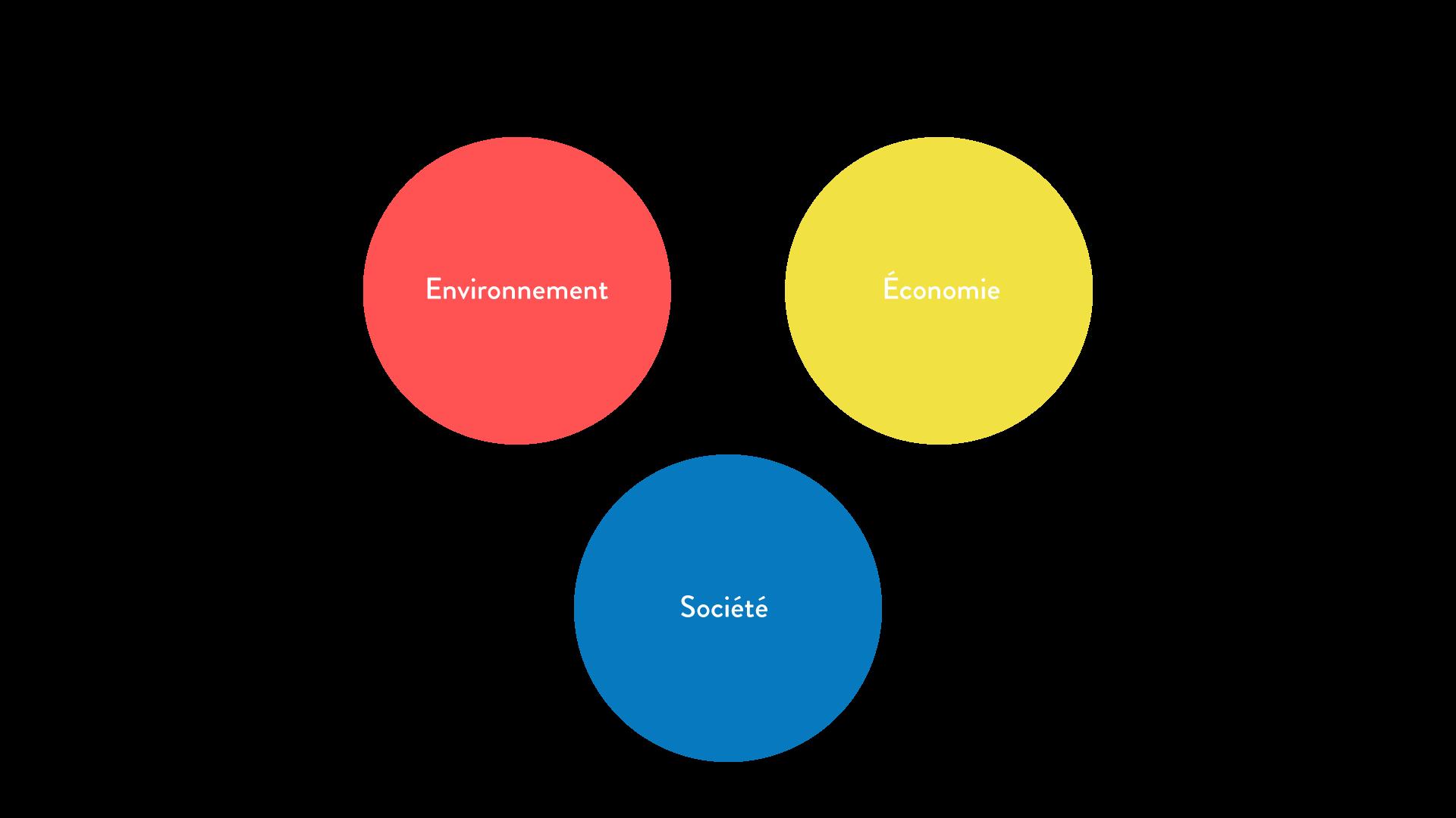 Avant le développement durable: une logique de séparation géographie cinquième