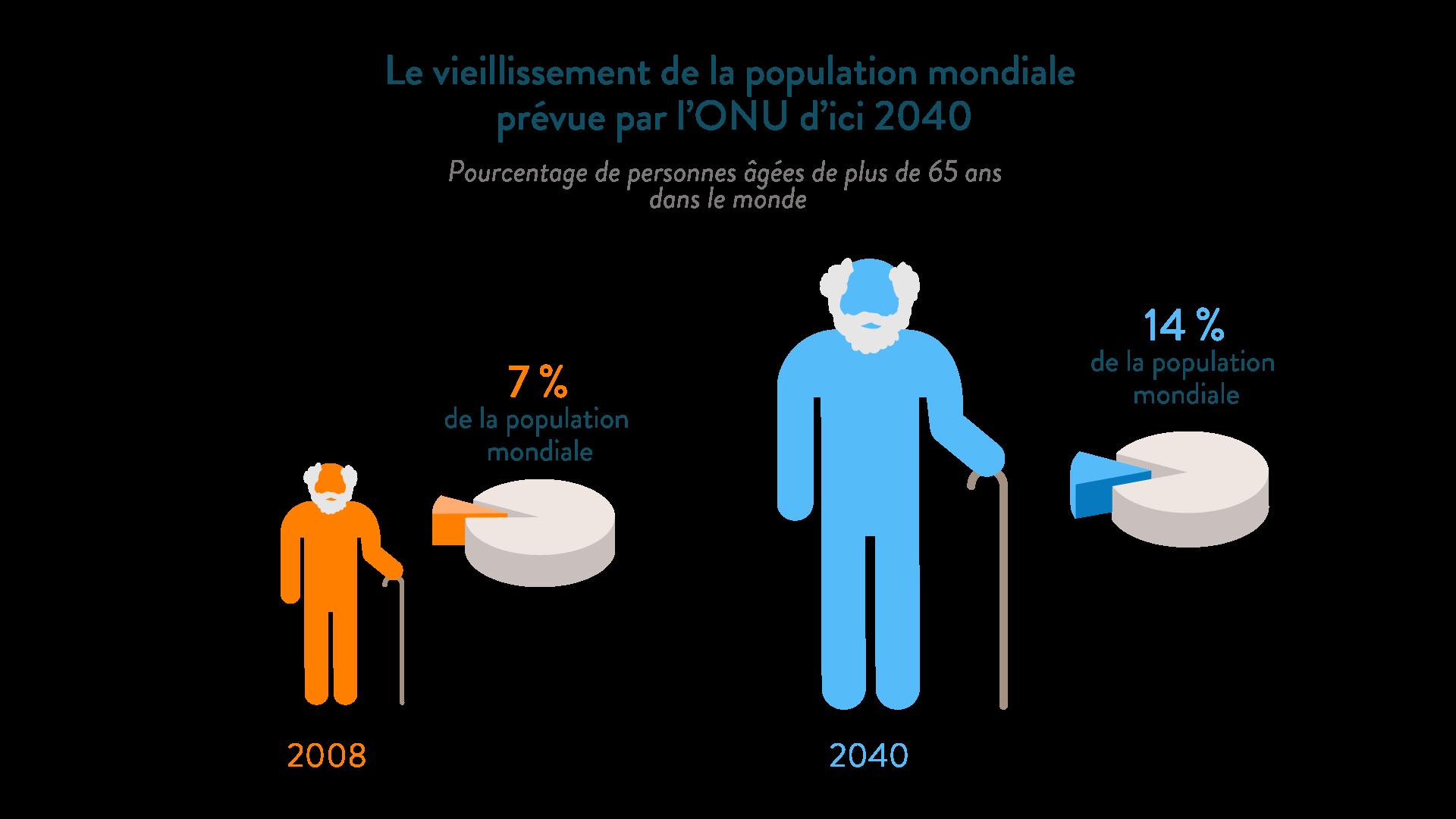Le vieillissement mondial de la population mondiale prévu par l'ONU d'ici 30 ans géographie cinquième