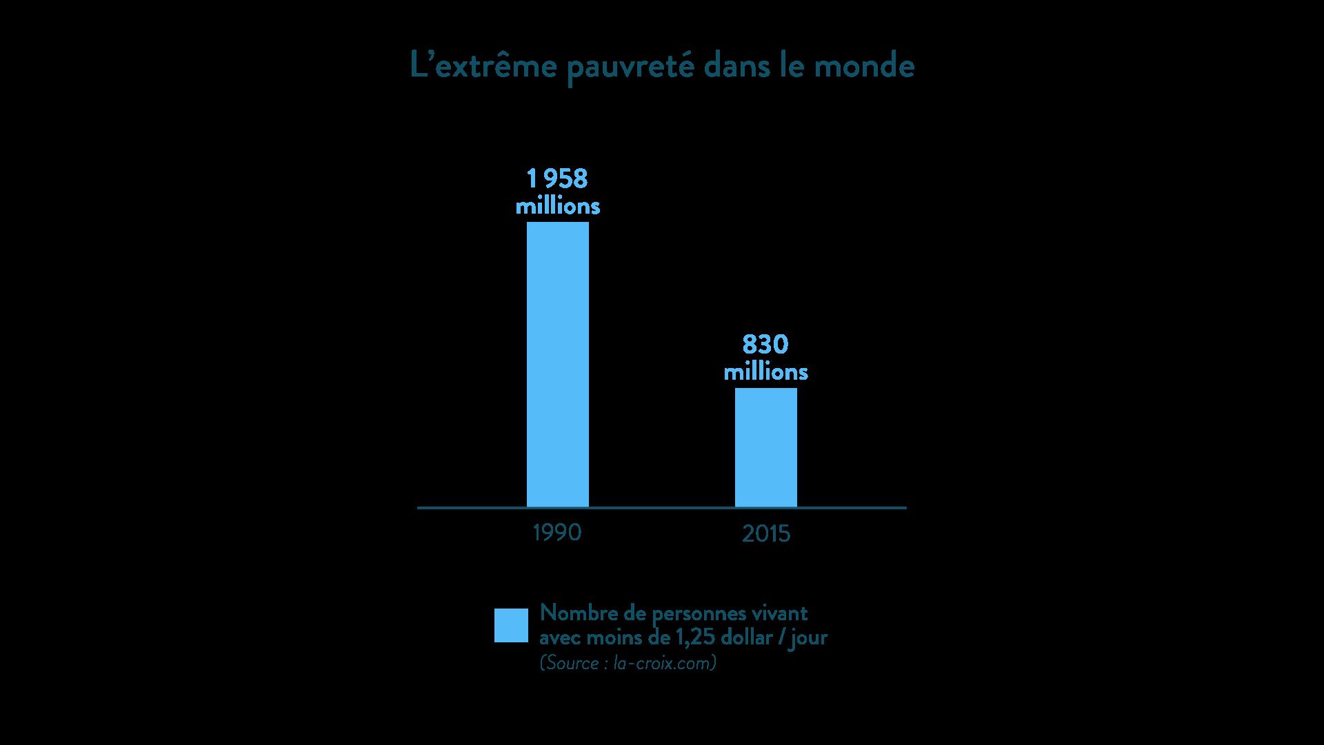 Le recul de l'extrême pauvreté dans le monde entre 1990 et 2015 géographie cinquième