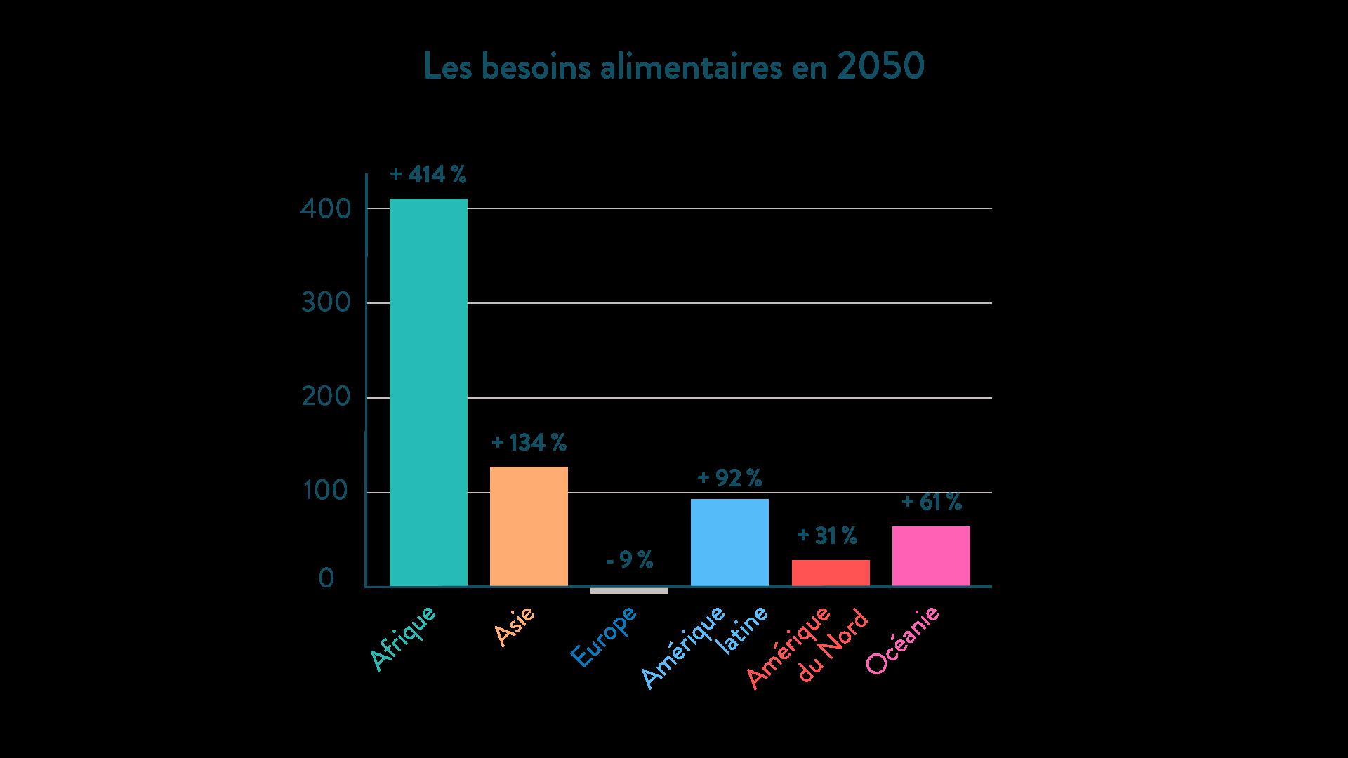 Les besoins alimentaires en 2050 (en %) géographie cinquième